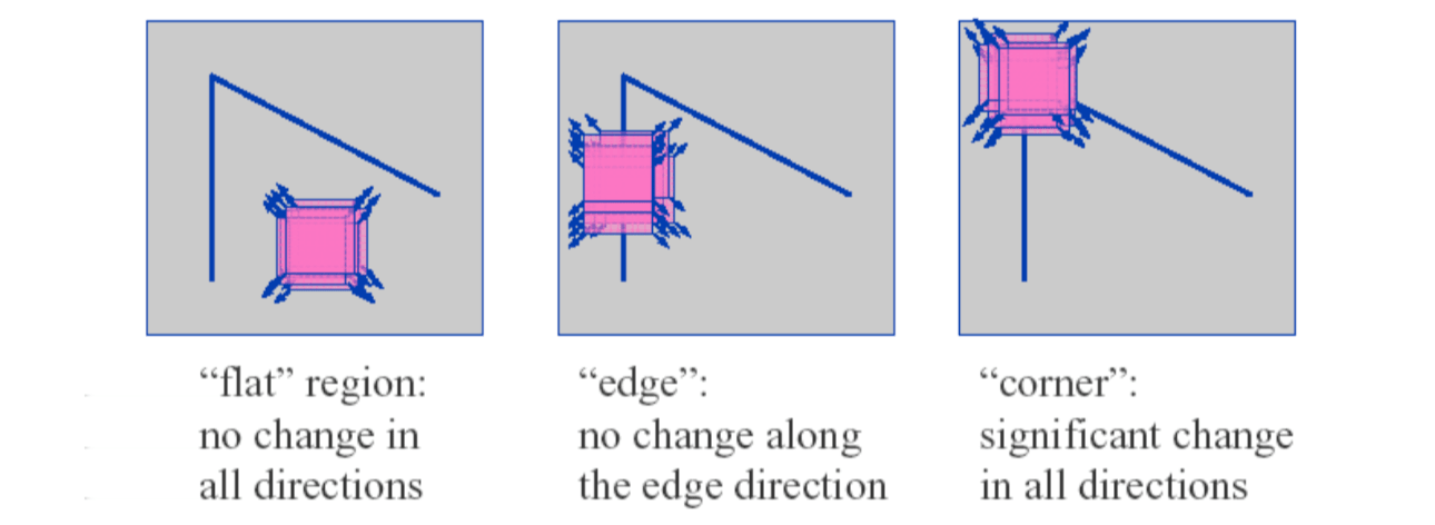 Recognizing Image Features and Patterns | NIUHE