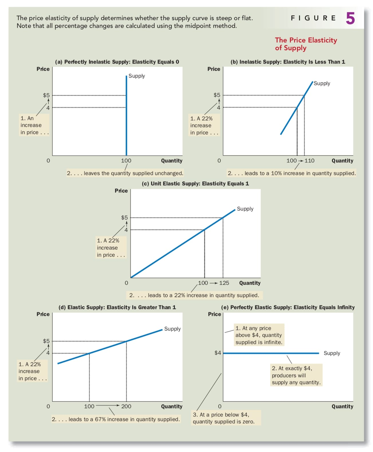 Microeconomics Elasticity And Its Application Niuhe